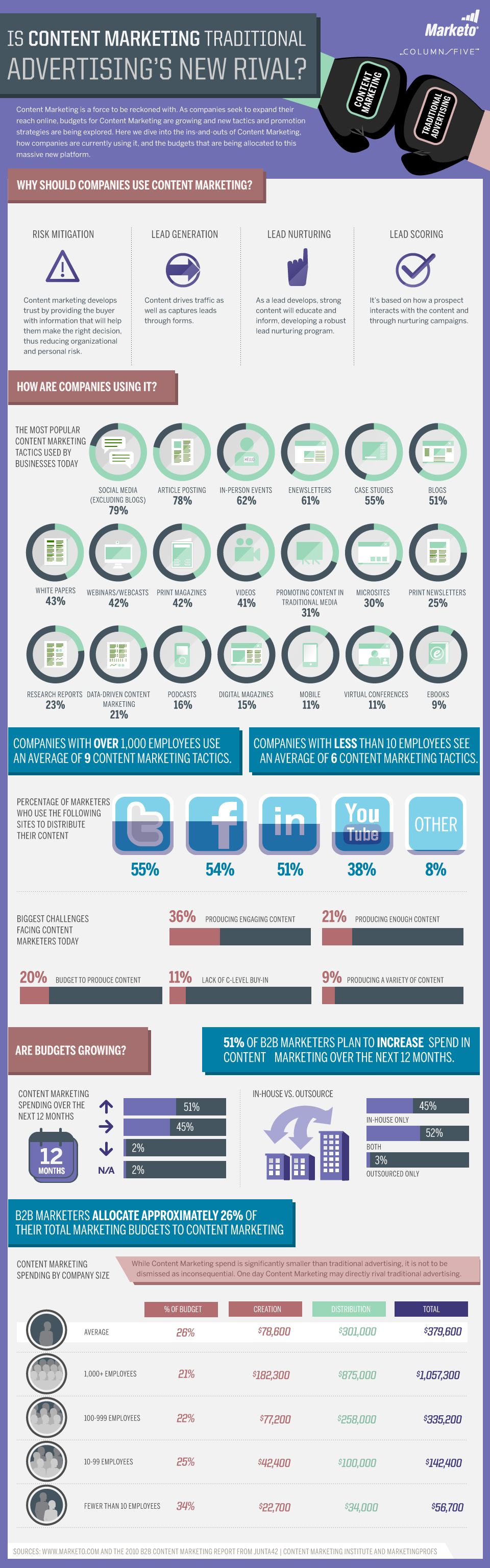 Will content marketing make B2B companies money? Yup, says these 3 infographics