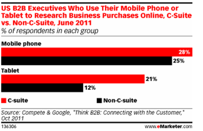 C-suite execs outnumber their juniors when it comes to mobile usage as per Think B2B: Connecting with the customer