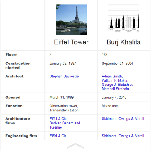 comparisons knowledge graph