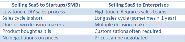 Selling SaaS to Enterprises vs Startups/SMB