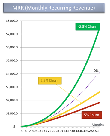 Negative churn is key to SaaS growth