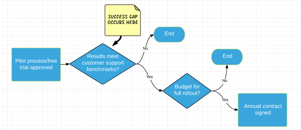 SaaS Success gap enterprise decision maker