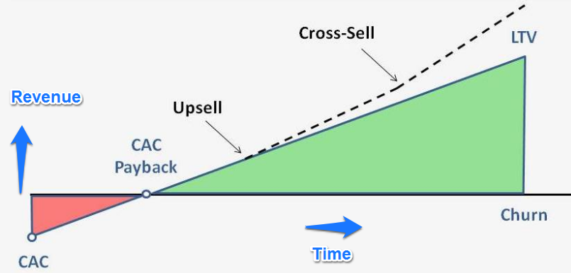 This is how a profitable SaaS model looks like. You start in the red when you acquire a customer because of CAC. By payback period, you are at net 0 revenue. And then, you keep on making money until the customer churns out