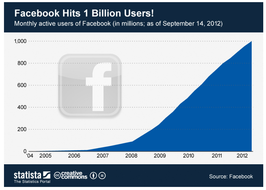 OMTM and Facebook