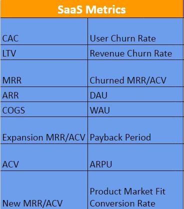 Just a few SaaS metrics