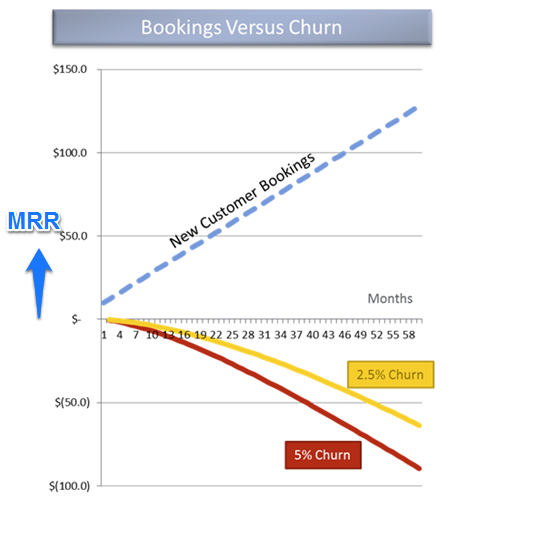From a model on churn and SaaS growth by noted VC David Skok. At 2.5% churn rate, even if you get $2k in new customer revenue every month you will lose $64K per month. Keep churn as low as possible