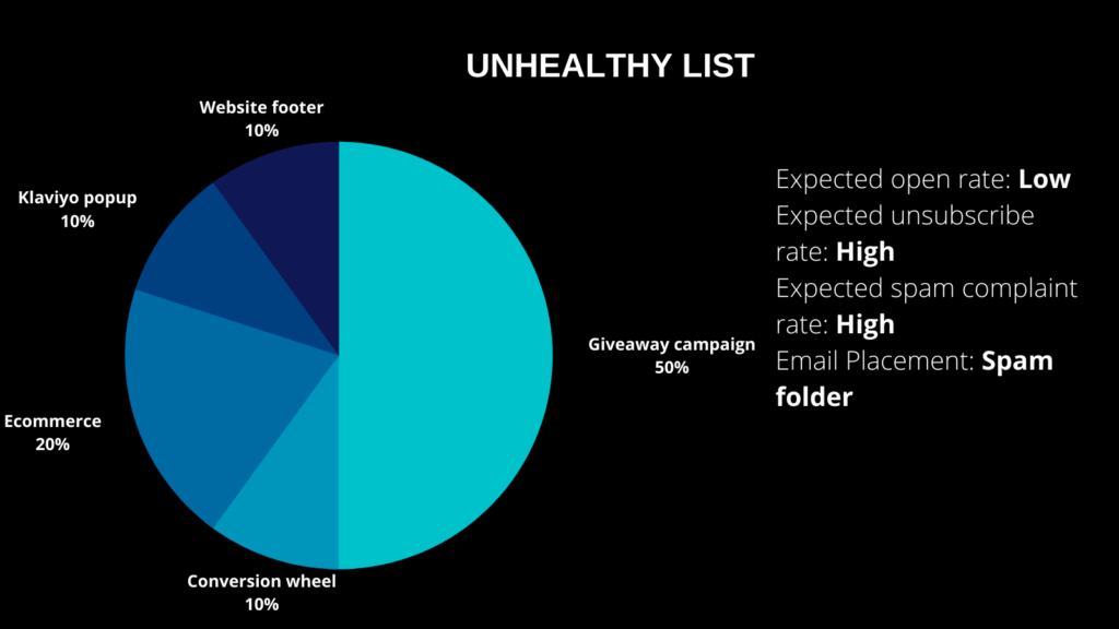 Implications of an unhealthy list driven by giveaways- low open rates, high unsubs and spam complaint rate
