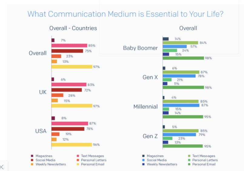 email is valued even by gen z