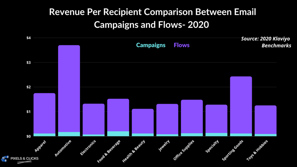 revenue per recipient comparison between campaigns and flows- Klaviyo 2020 benchmarks