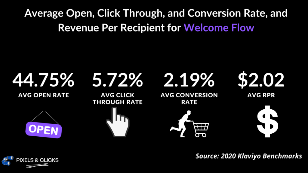 average open, CTR, conversion rate and revenue for welcome emails.