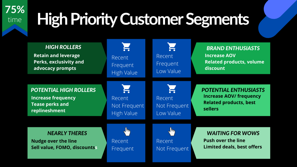 Priority customer segments according to RFM metrics