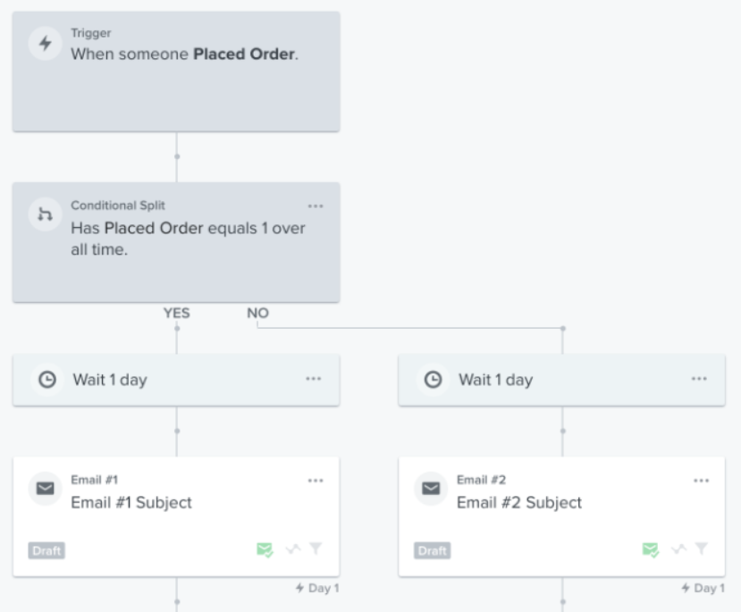 condition split in Klaviyo automated email flow